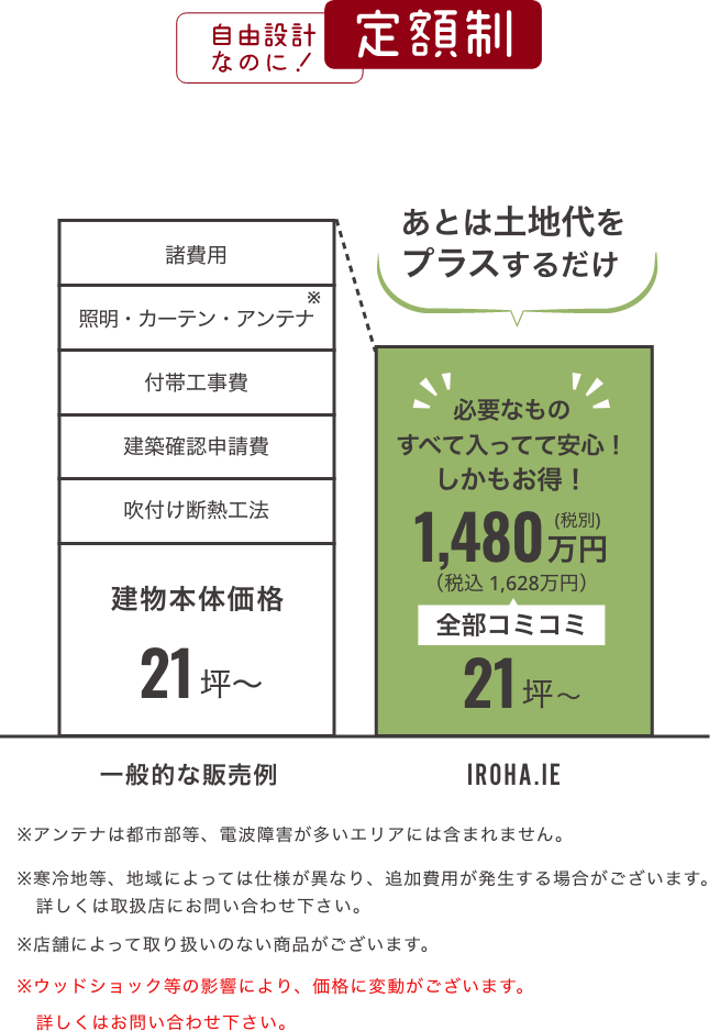 定額制の要約図:自由設計なのに定額制!30坪/全部コミコミで税別1380万円(税込1518万円)